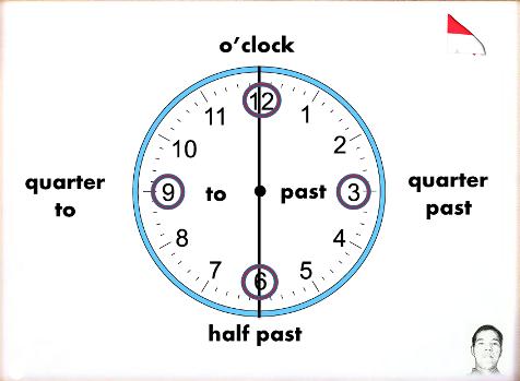 Cara Menjawab Jam Berapa Dalam Bahasa Inggris Misterhadishares